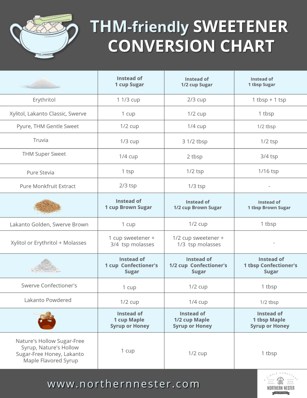 thm sweetener conversion chart